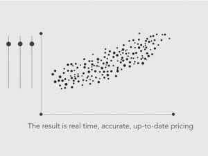 PROS Control: Pricing Management graph illustration
