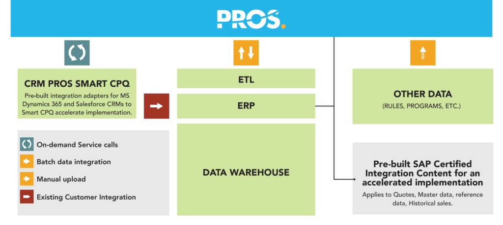 PROS Cloud brochure graphic