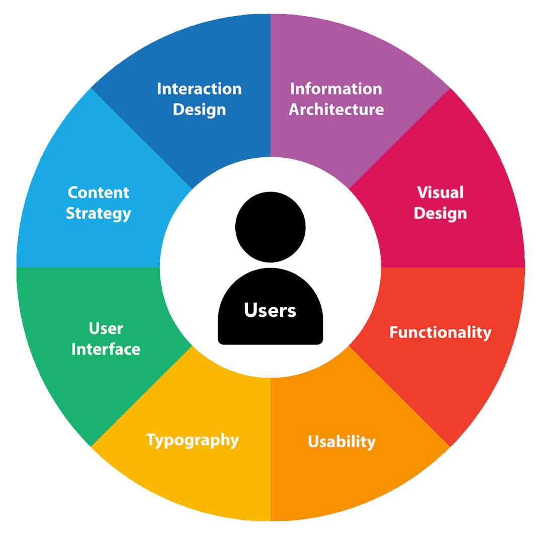 Users diagram