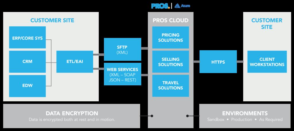 PROS Cloud Schematic