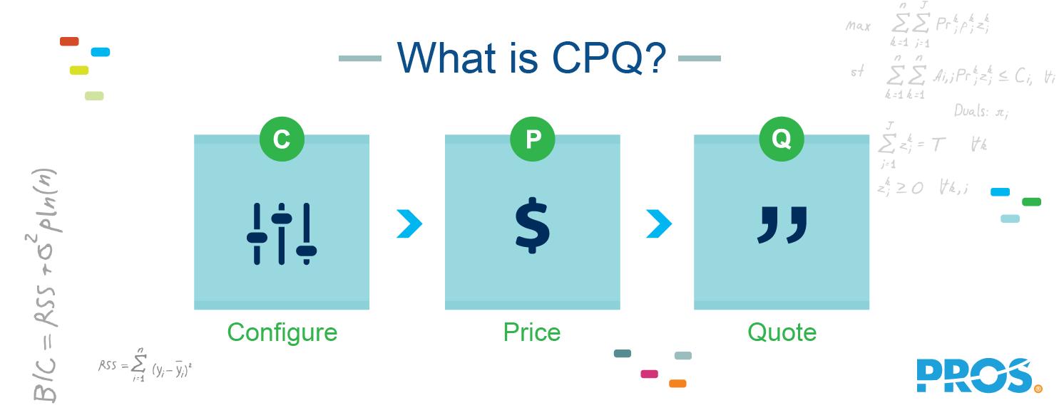 Illustration explaining what CPQ is - Configure, Price, Quote
